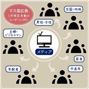マス型広告・マスメディア -沖縄で広告PR・プロモーションのご相談は株式会社arts(アーツ)-